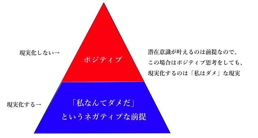 ネガティブな感情の説明図2