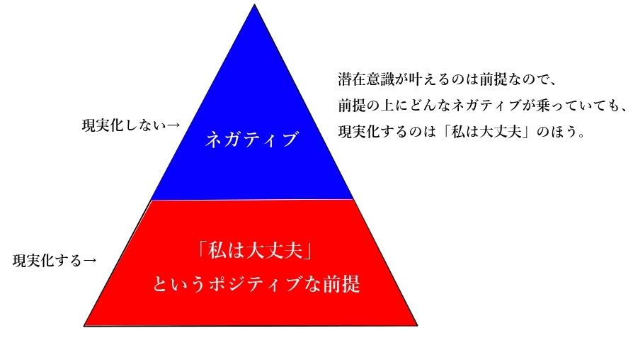 ネガティブな感情の説明図1