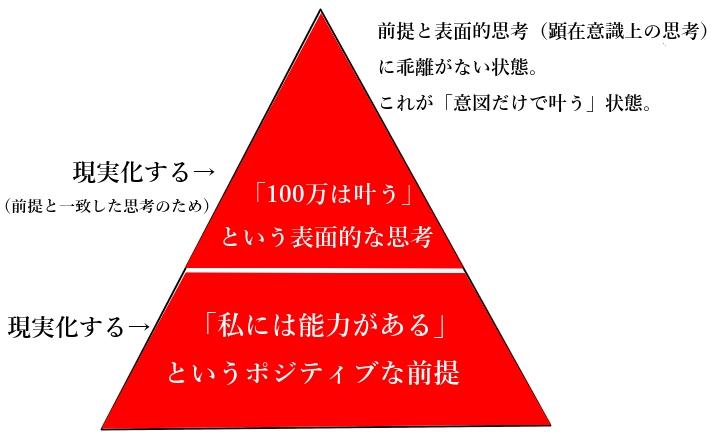 妥協しないことの説明図2